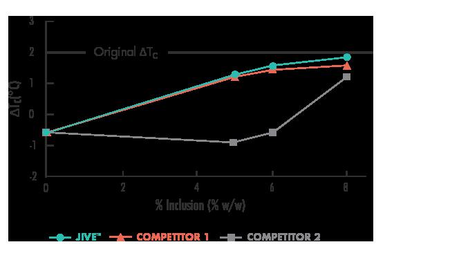 Figure 2 Effect on Different Percent Inclusions of Rejuvenators on Change Tc of Aged Asphalt Binder