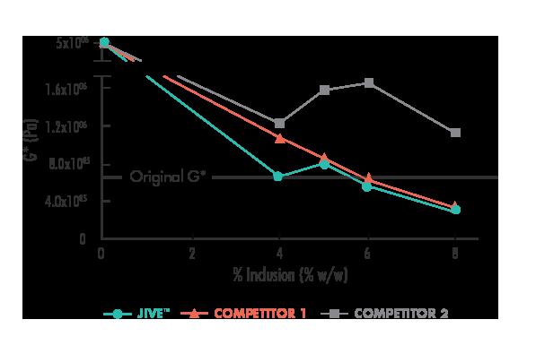 Figure 3 Effect of Percent Inclusion of Rejuvenators on Aged Asphalt Complex Shear Modulus