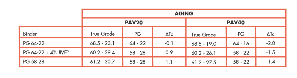 Extended Aging Comparison of JIVE Asphalt B Lends and Neat Asphalt