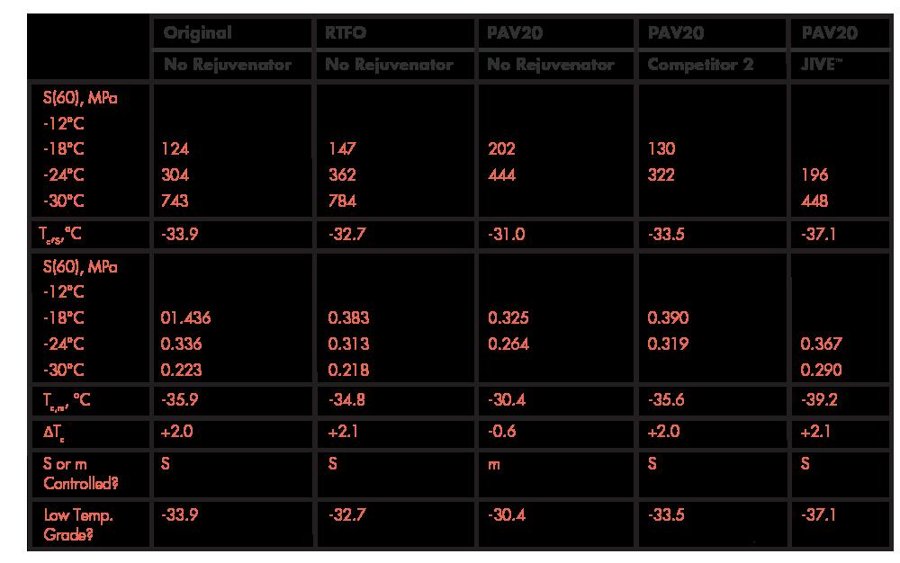 BBR Test Results for Asphalt Binder Blends with and without Rejuvenators at 4 Inclusions